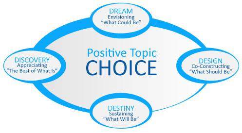 positive topic choice